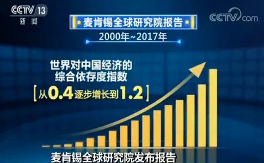 """麦肯锡全球研究院发布报告 """"世界对中国经济依存度上升""""(图1)"""