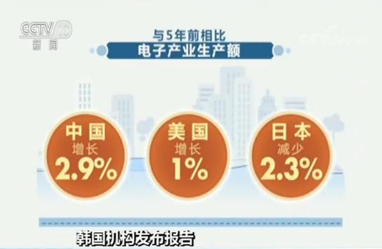 去年中国电子产业生产额7172.66亿美元 排名全球第一