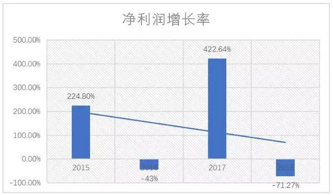 图2:开心麻花2015—2018年净利润增长率