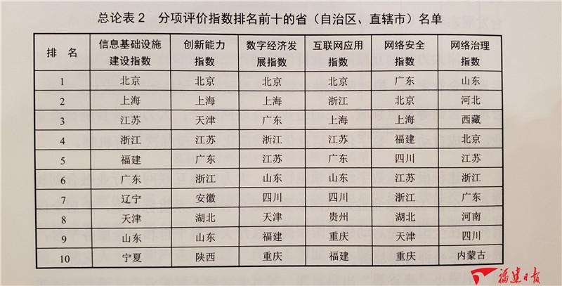 2019年全国31个省(自治区、直辖市)的互联网发展指数综合排名前十的名单。