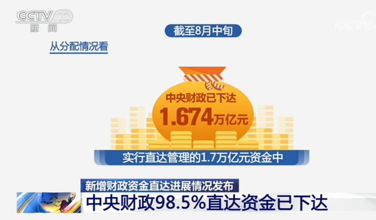 新增财政资金直达进展 中央财政98.5%直达资金已下达