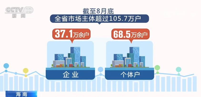 今年以来海南新增企业数量同比增长75.26%