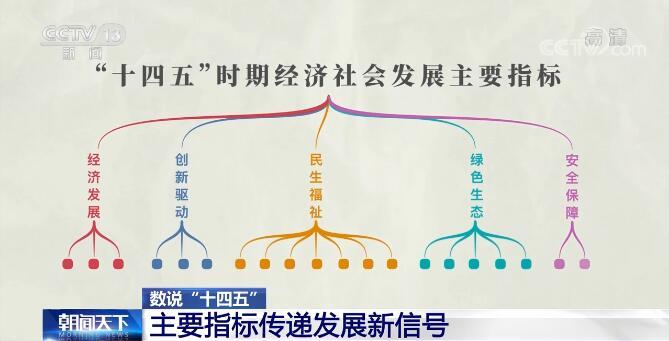 经济社会发展主要指标透露新信号 明确未来发展重点