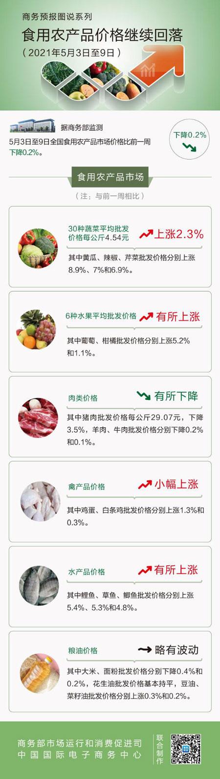 商务部:上周农产品价格比前一周降0.2%