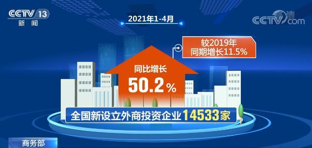 1—4月全国新设立外商投资企业同比增长50.2% 增速喜人