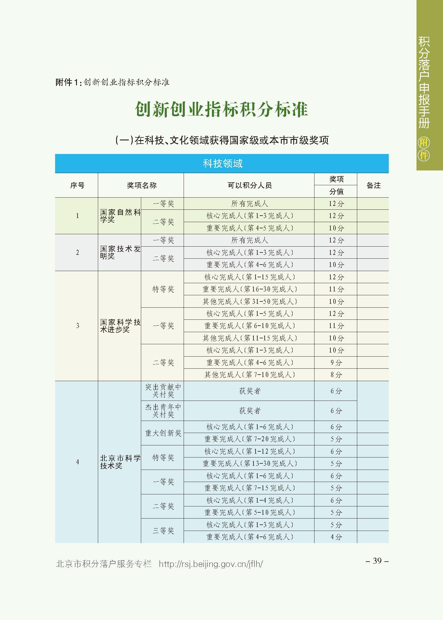北京积分落户审核结果可查了 这些时间节点要牢记插图(1)