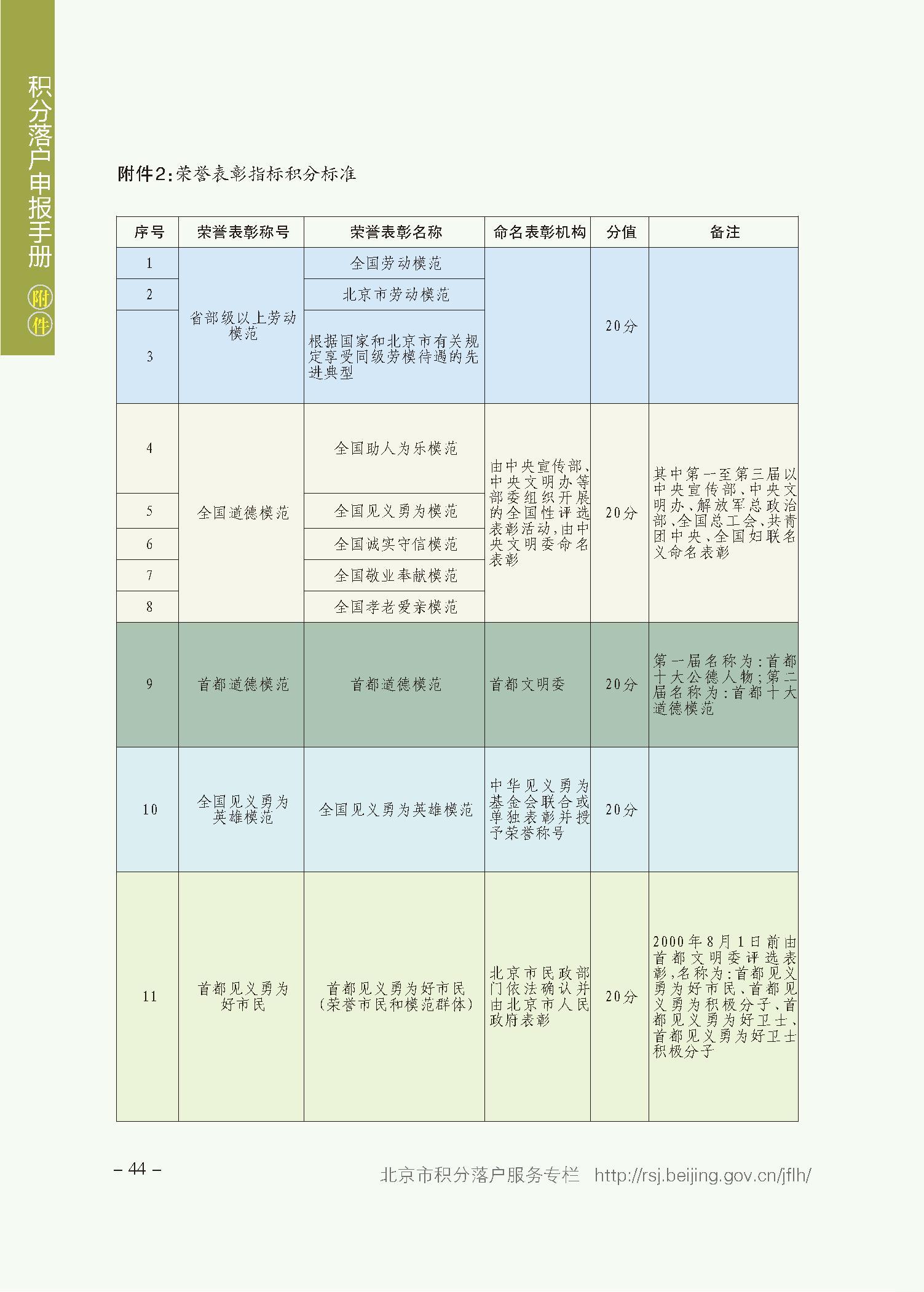 北京积分落户审核结果可查了 这些时间节点要牢记插图