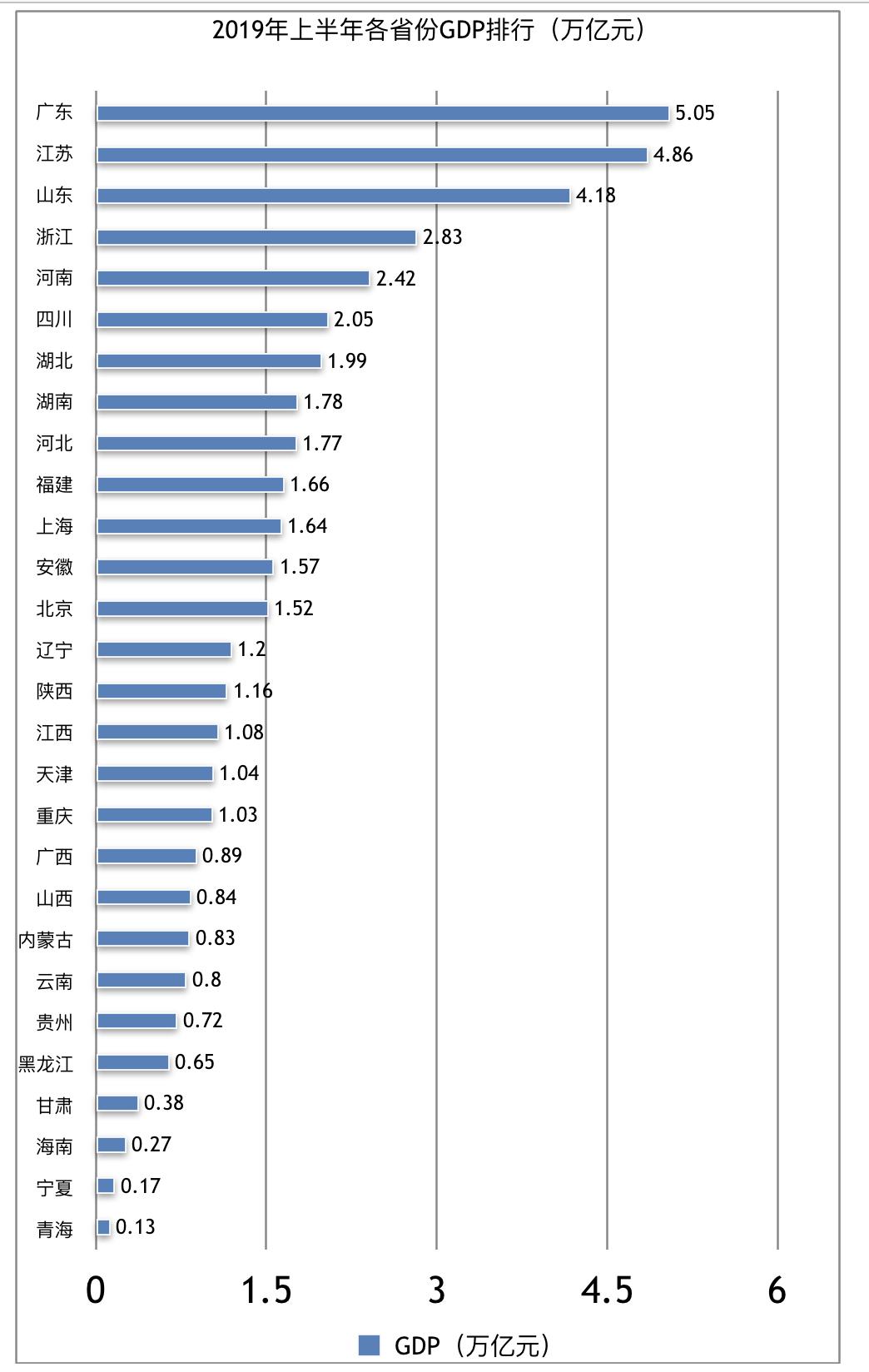 云南gdp排名10年_2015年,云南省生产总值 GDP 达到13717.88亿,全省人均GDP为29100.91元 银行信息港